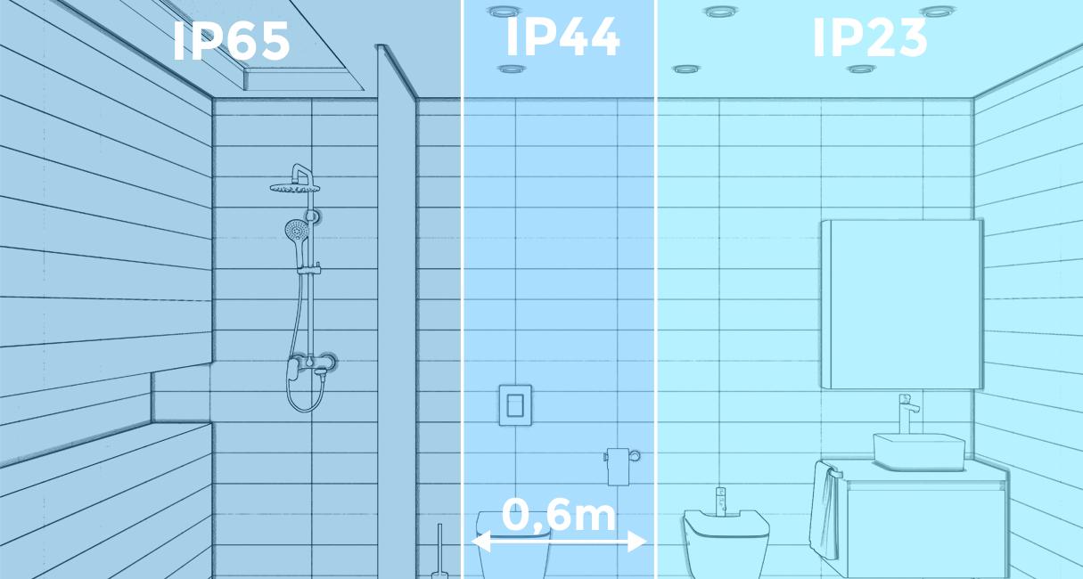 Infografik IP Schutzklassen